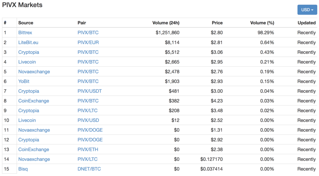 PIVXとは|仮想通貨の特徴・価格・チャート・取引所3