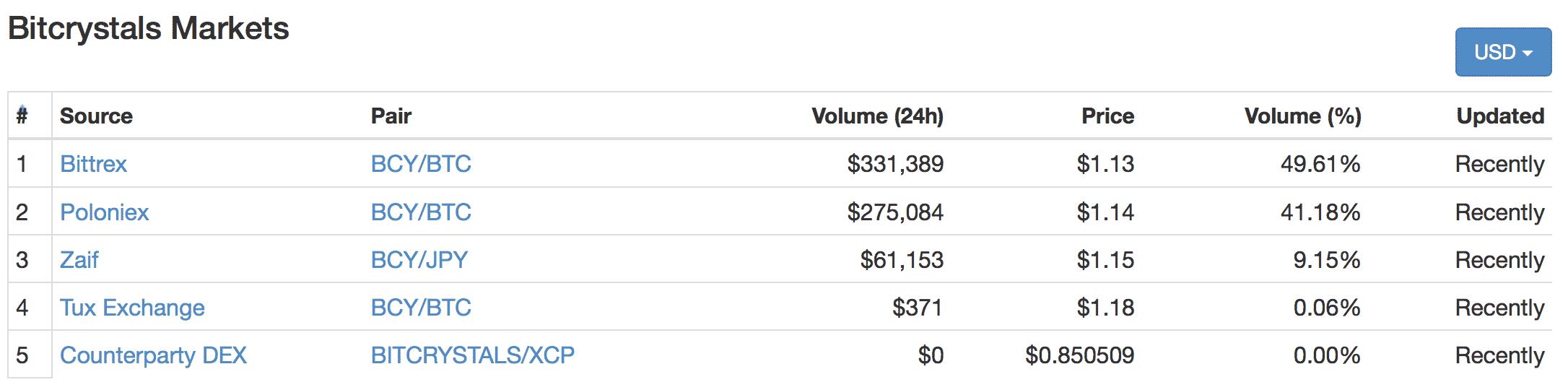 BitCrystals(ビットクリスタルズ)とは 仮想通貨の特徴・価格・チャート・取引所2