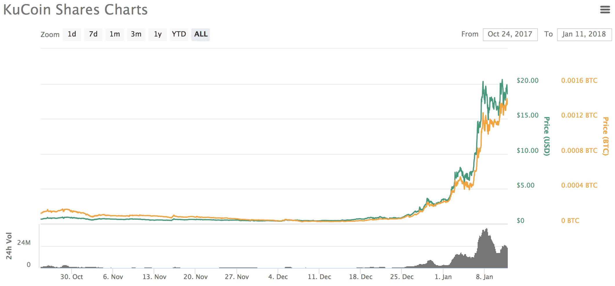Kucoin Shares(クーコインシェアーズ)とは 仮想通貨の特徴・価格・チャート・取引所2