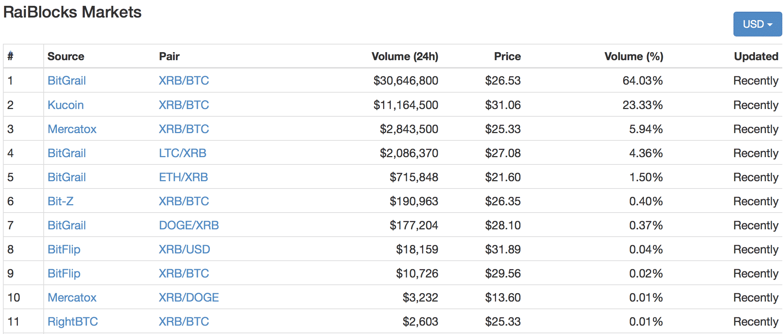 RaiBlocks(ライブロックス)とは|仮想通貨の特徴・価格・チャート・取引所4