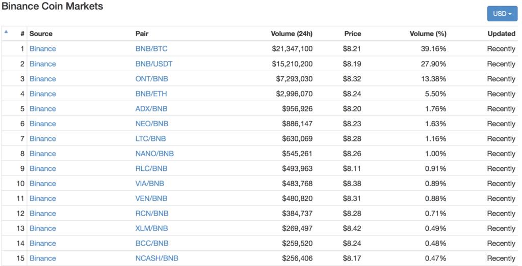 Binance Coin(バイナンスコイン)とは|仮想通貨トークンの特徴・価格・チャート・取引所3